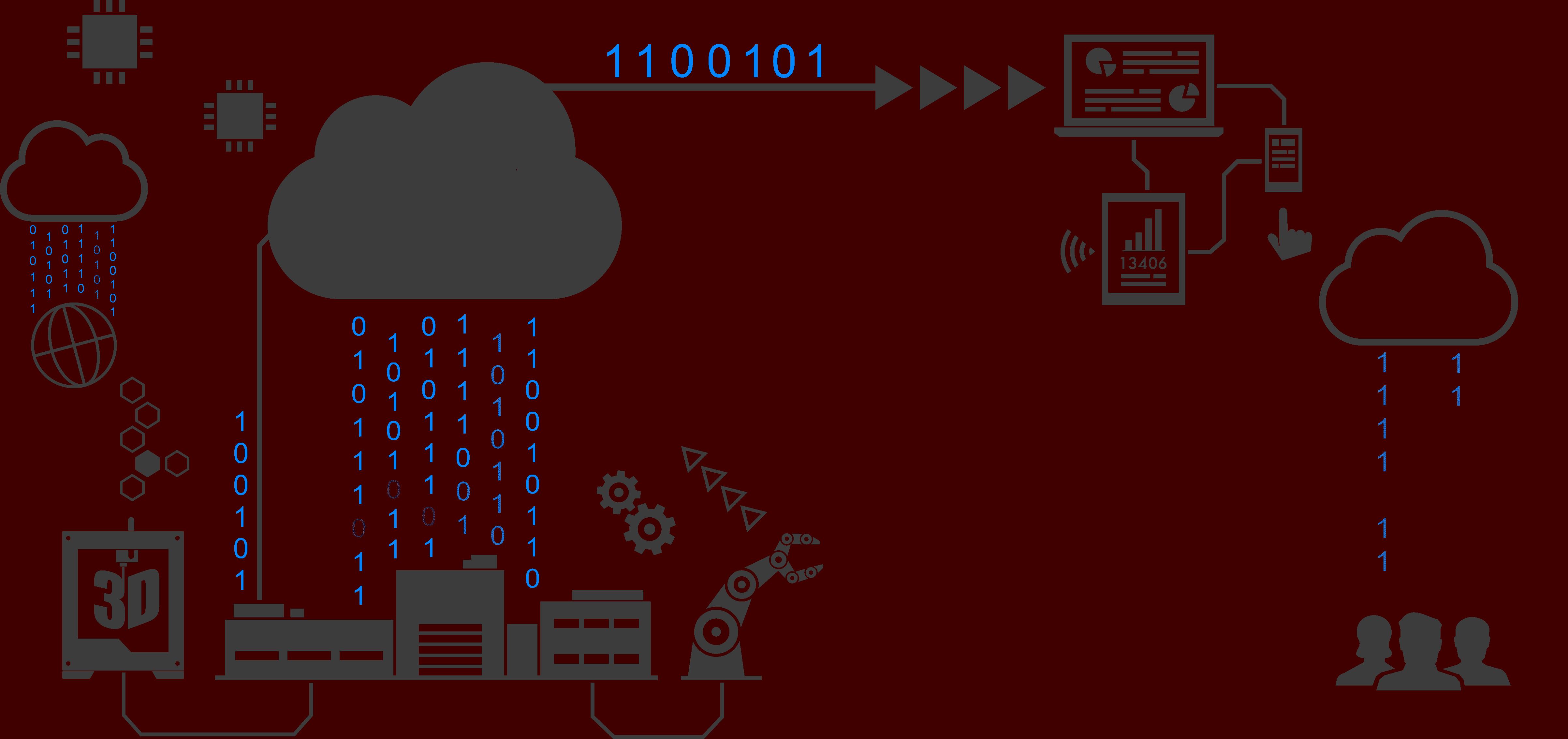 Industrie connectée
